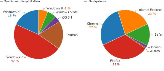 Répartition des systèmes et navigateurs utilisés