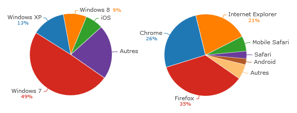 stats-2014-os-browsers