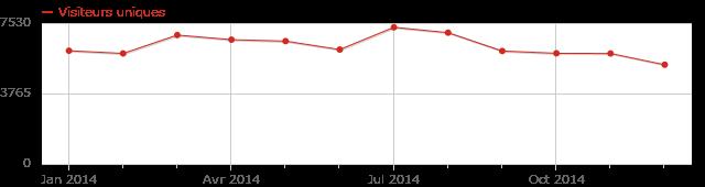 Évolution des visites uniques par mois durant l'année 2014