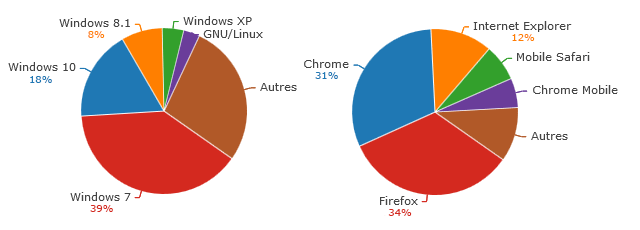 stats-2015-os-browsers