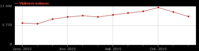 stats-2015-visits
