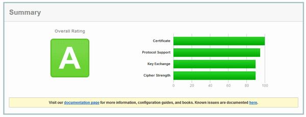 SSLLabs analyse votre serveur et génère une note et un rapport sur sa sécurité.