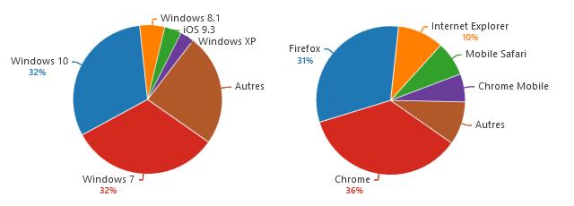 Répartition des systèmes et navigateurs utilisés en 2016