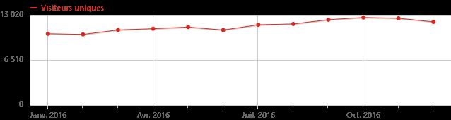 stats-2016-visits